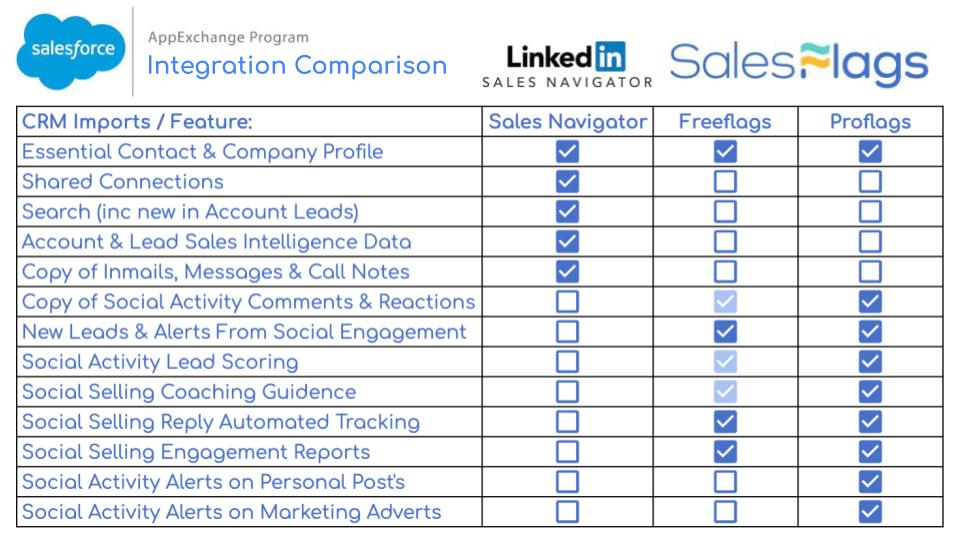 Salesflags Sales Navigator Comparison